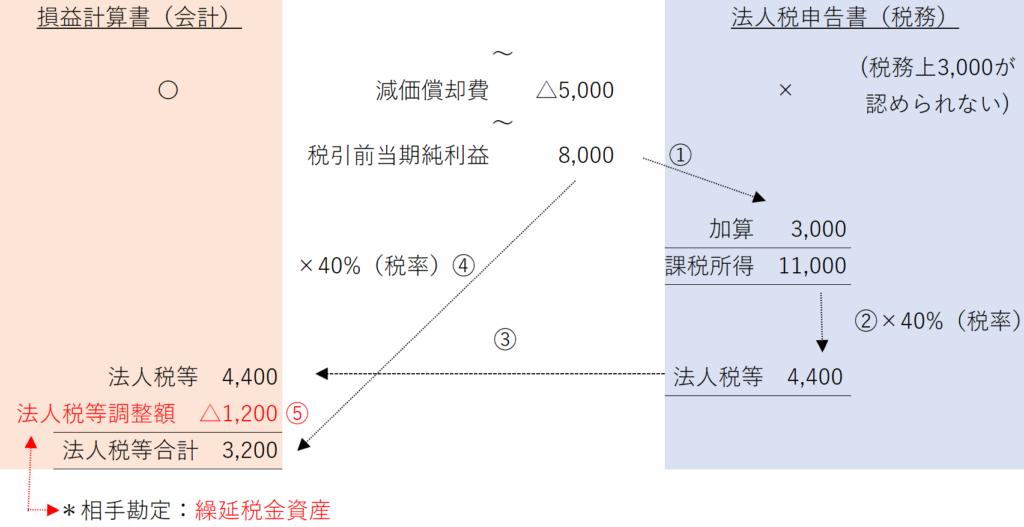 税効果会計(法人税等調整額 繰延税金資産 繰延税金負債)