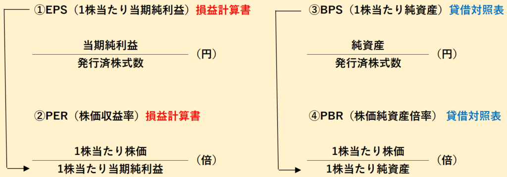EPS PER BPS PBRの関係