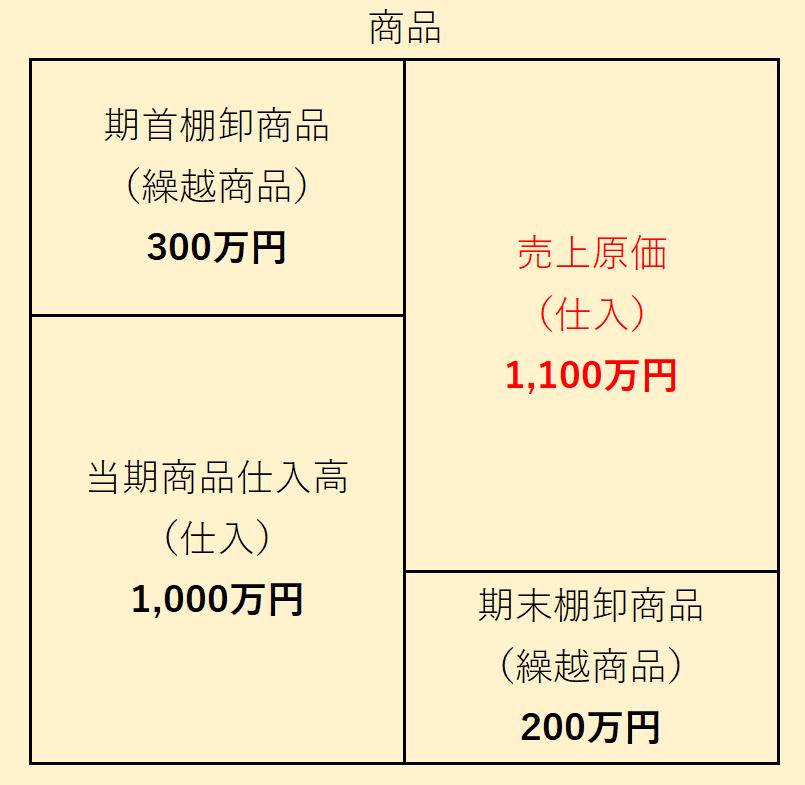 商品ボックス図例題:売上原価