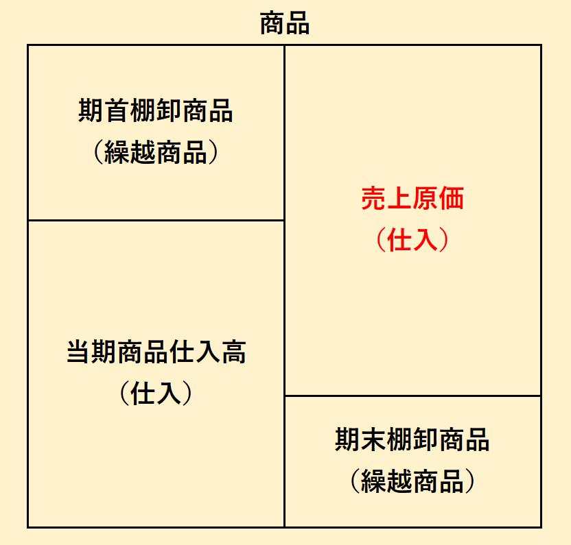 商品ボックス図:売上原価