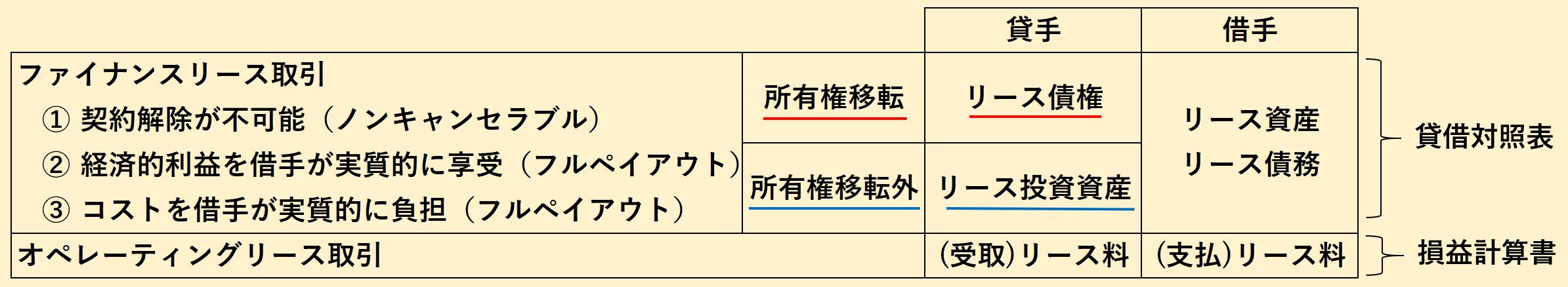 リース取引 分類
