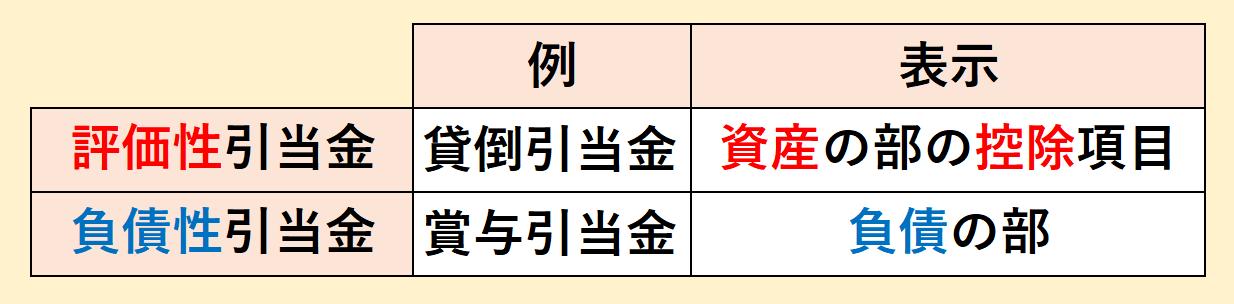 引当金の分類