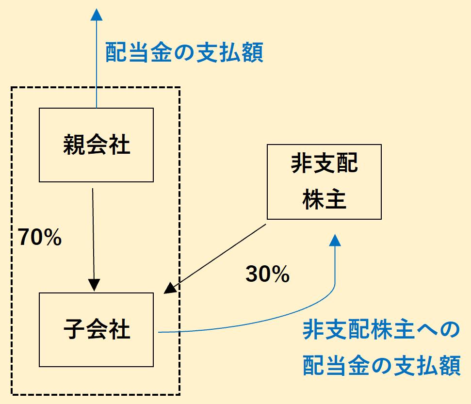 非支配株主への配当金の支払額