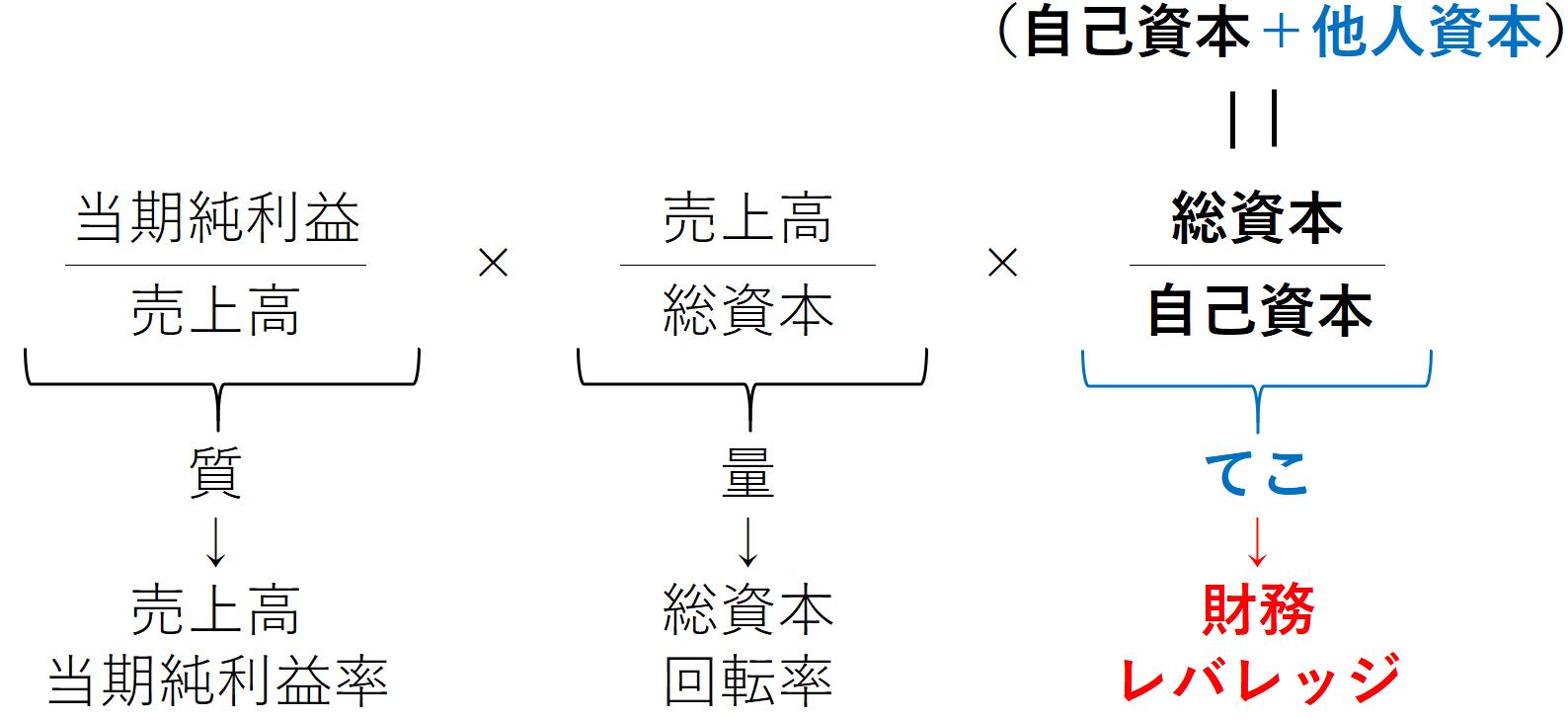 roe分解(財務レバレッジ)