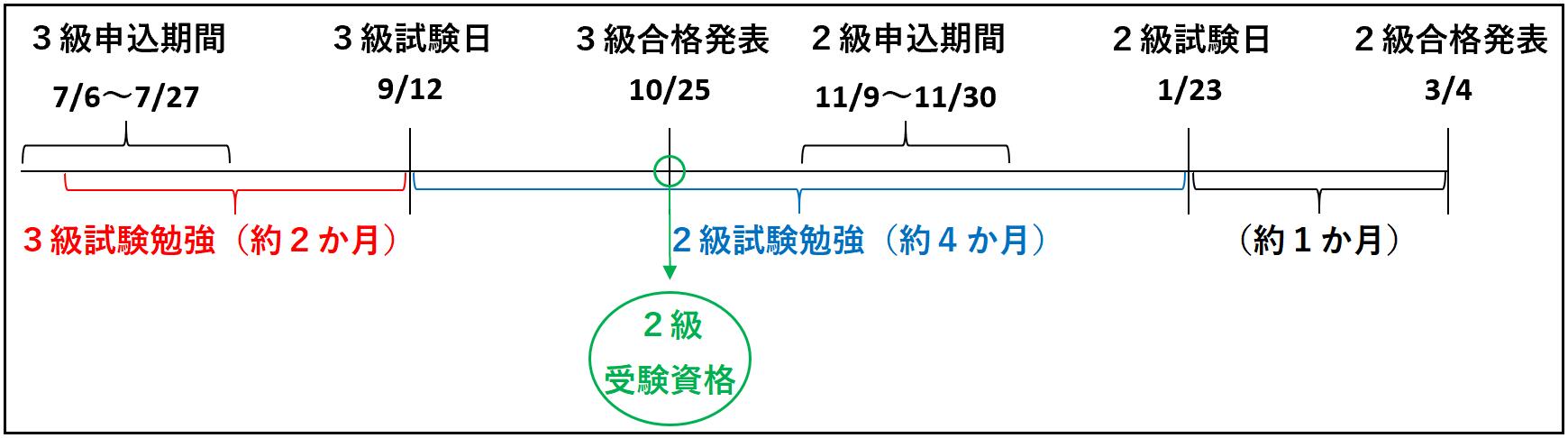 FP2級受験資格(3級合格ルート)