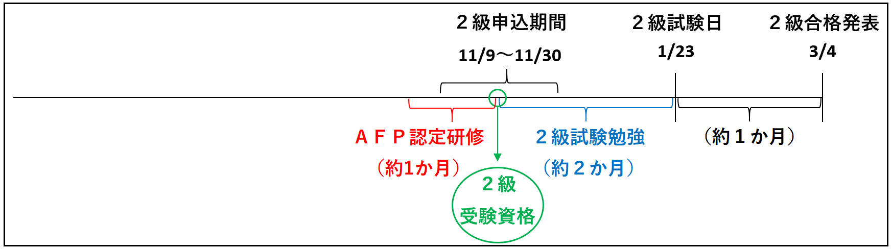 FP2級受験資格(AFP認定研修ルート)