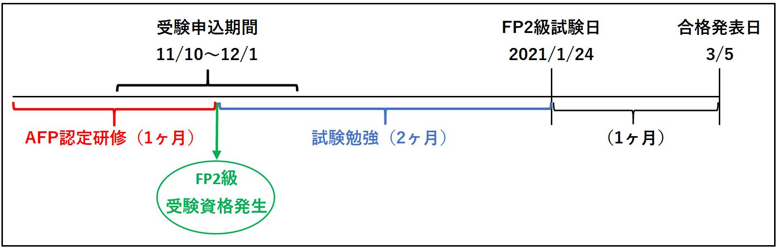 FP2級受験資格(AFP認定研修ルート)