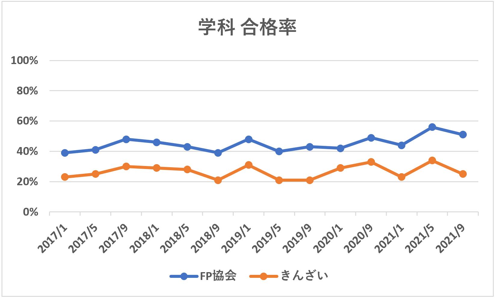 FP2級学科合格率推移