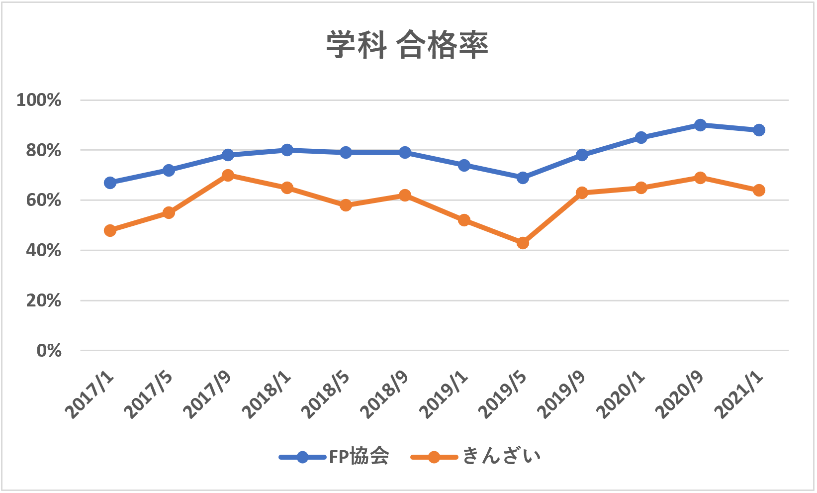 FP3級学科合格率推移