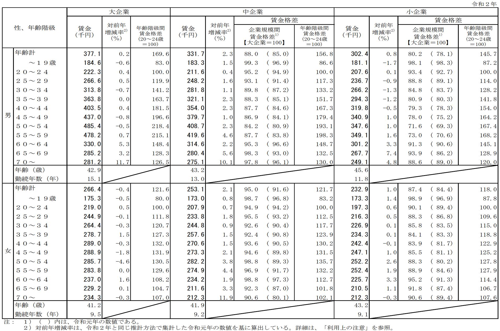 企業規模、性、年齢階級別賃金、対前年増減率、企業規模間賃金格差及び年齢階級間賃金格差