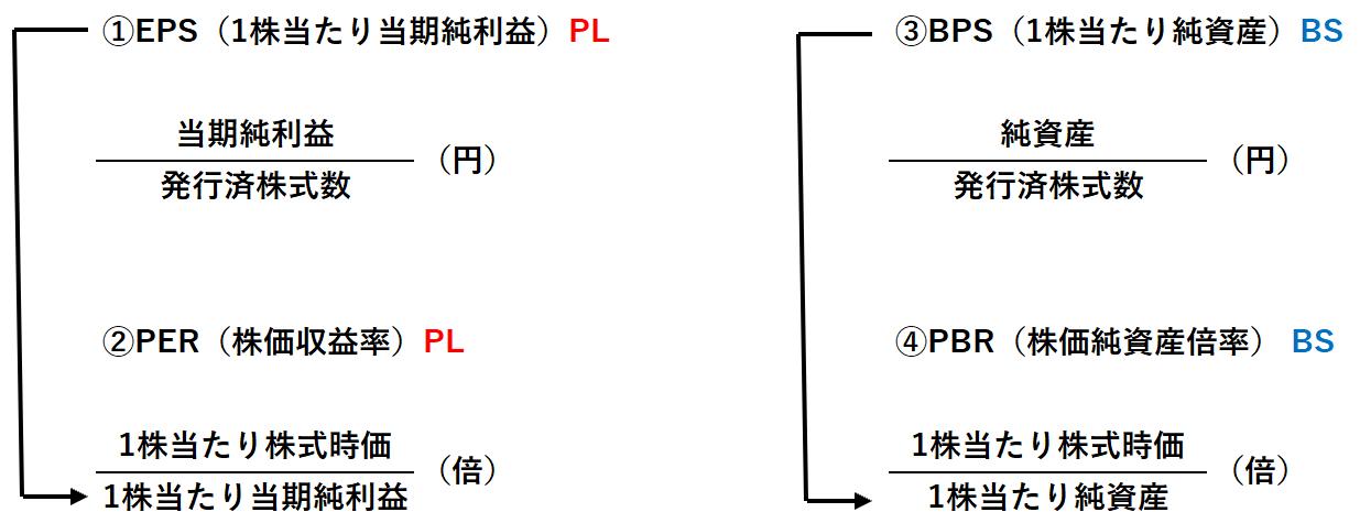 EPS PER BPS PBR関係図