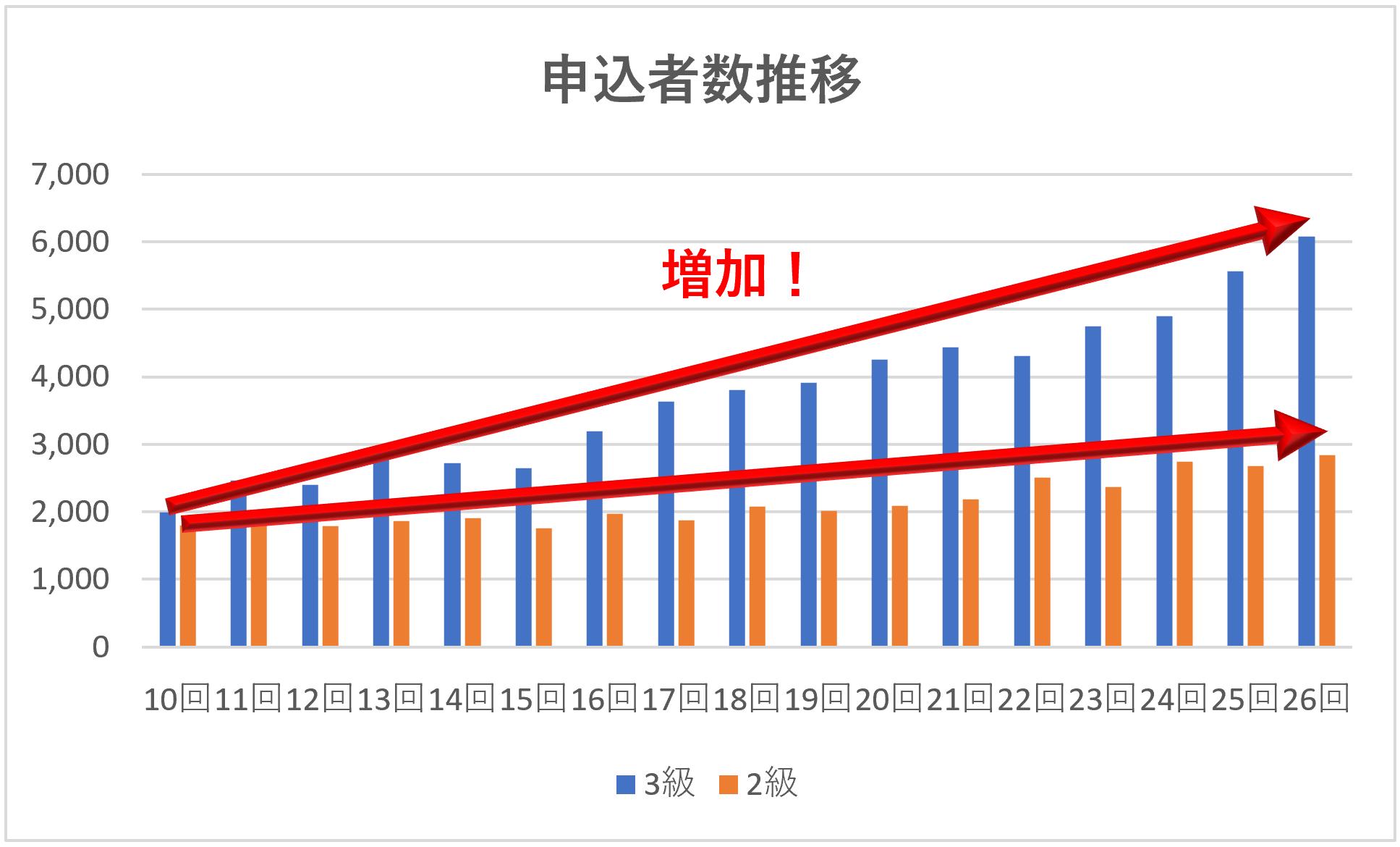 ビジネス会計検定の申込者数増加