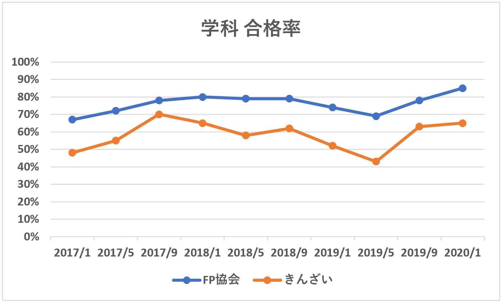 FP3級学科合格率