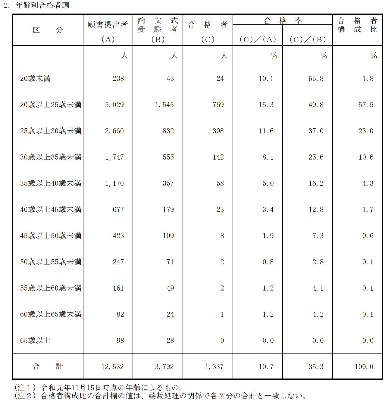 公認会計士試験年齢別合格者