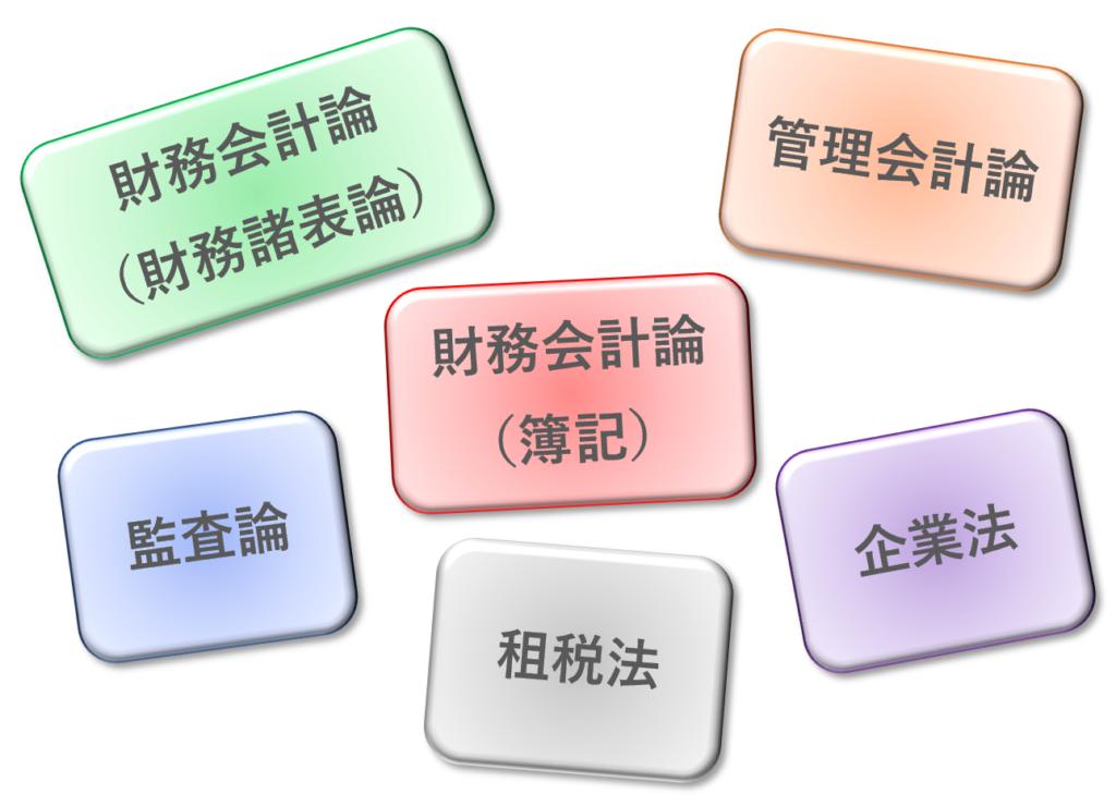 公認会計試験の科目別ポイント