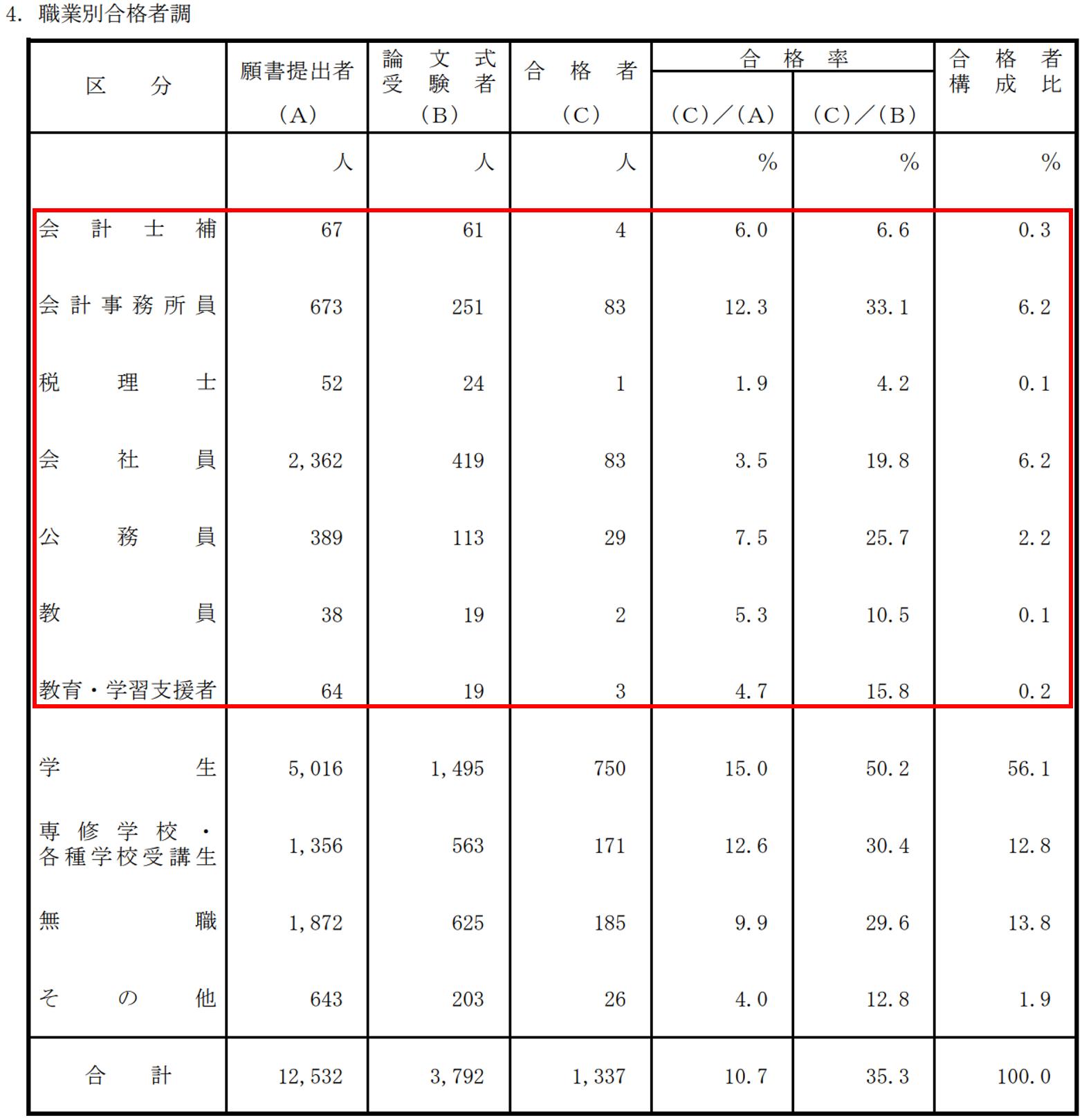 2019公認会計士試験職業別合格者調