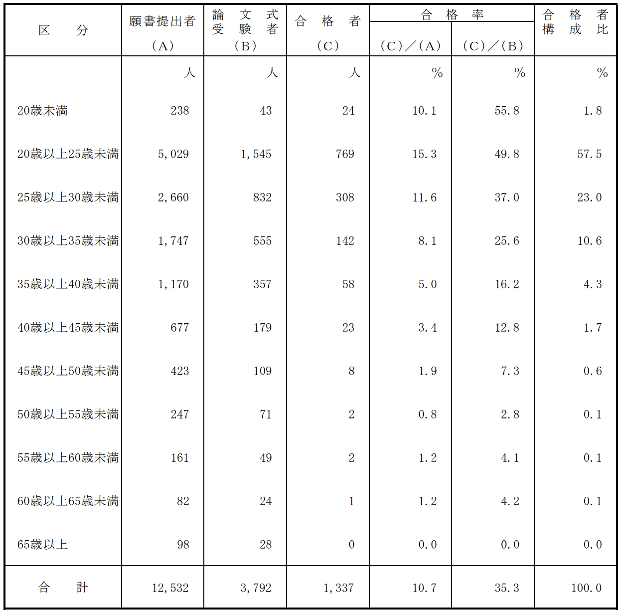 公認会計士試験合格者年齢別分布
