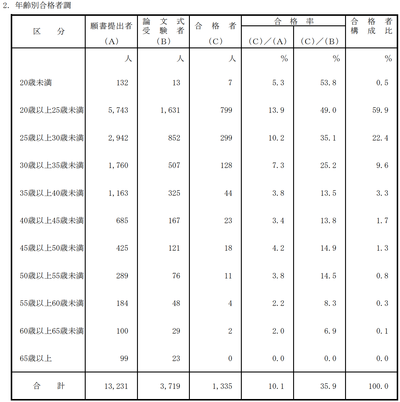 公認会計士試験年齢別合格者調