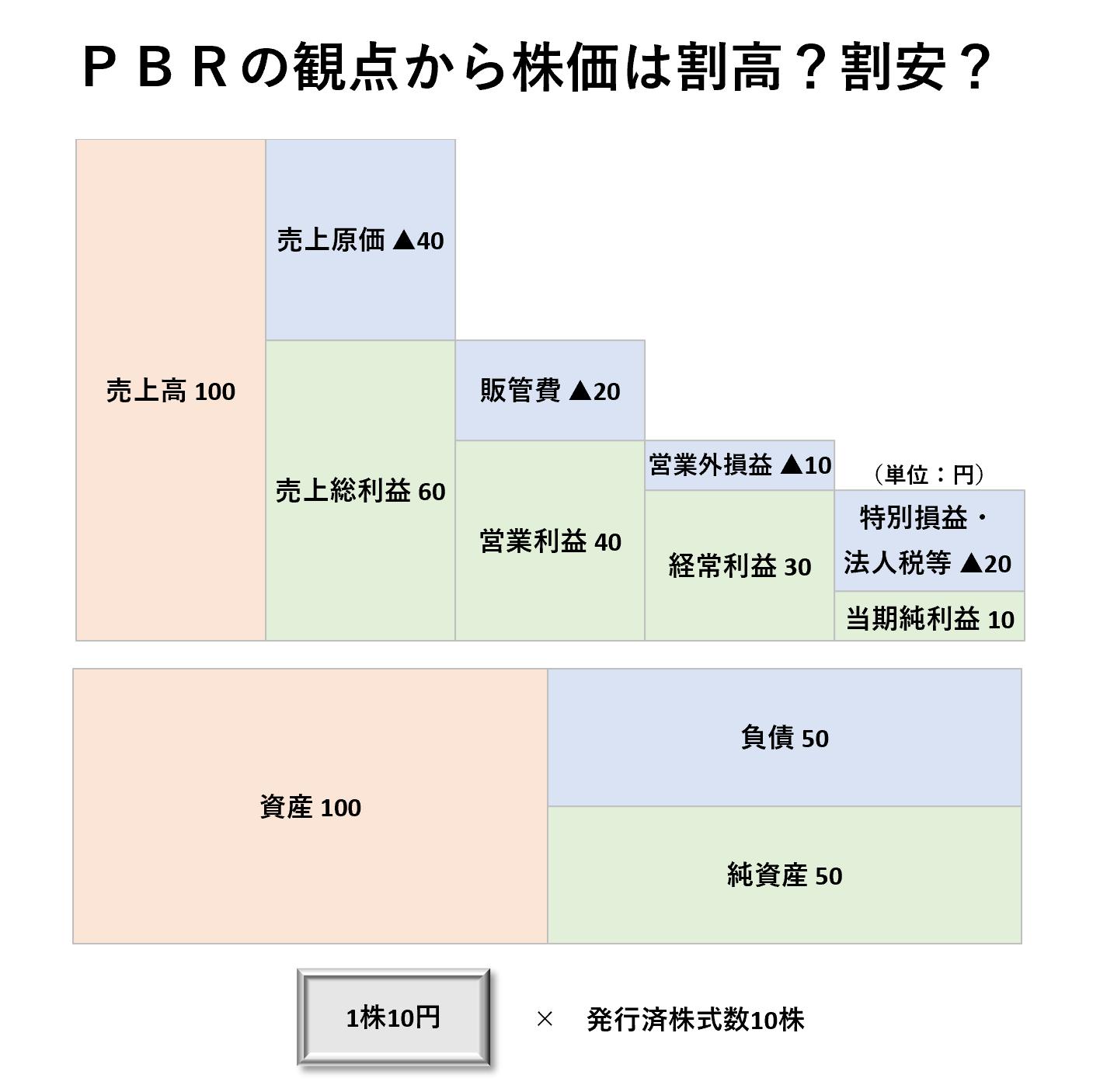 1人当たり分析(3級):PBR割高割安ー問題