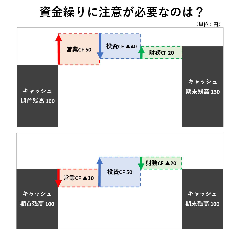 CF分析(2級):CFの循環パターン①ー問題