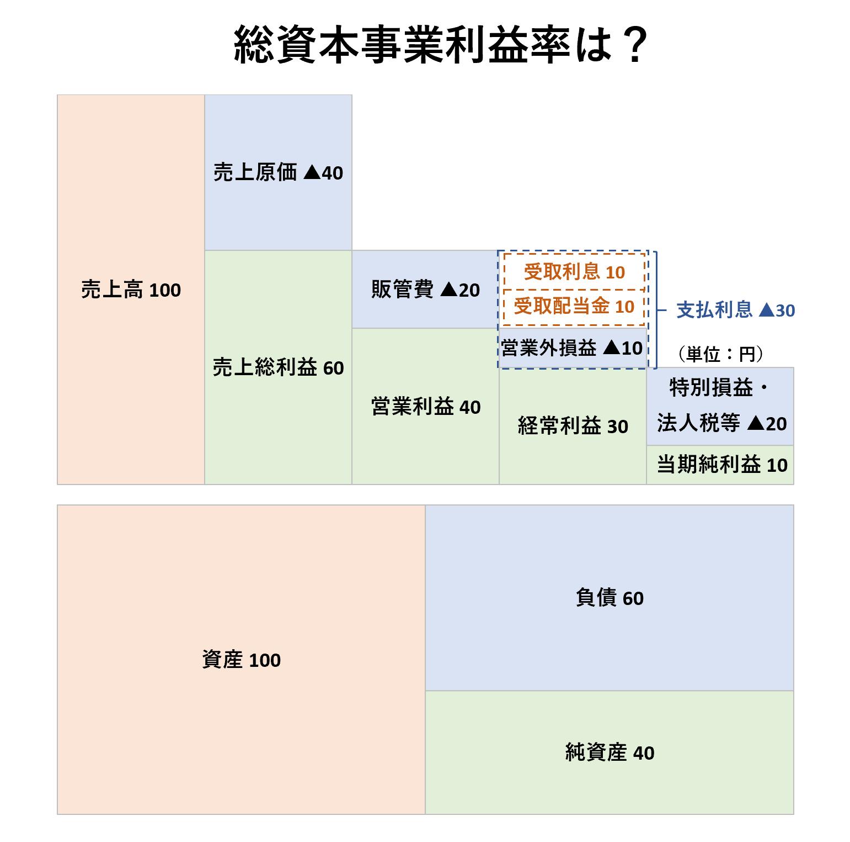 収益性分析(2級):総資本事業利益率ー問題