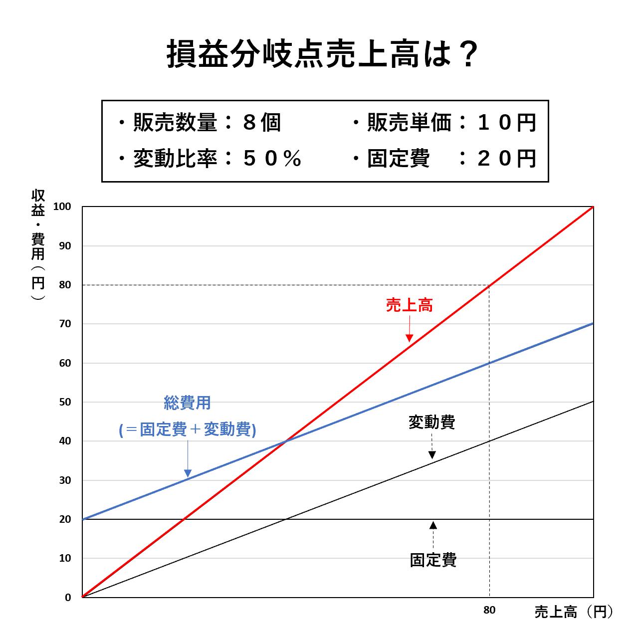 損益分岐点分析(ビジネス会計検定2級):損益分岐点売上高ー問題