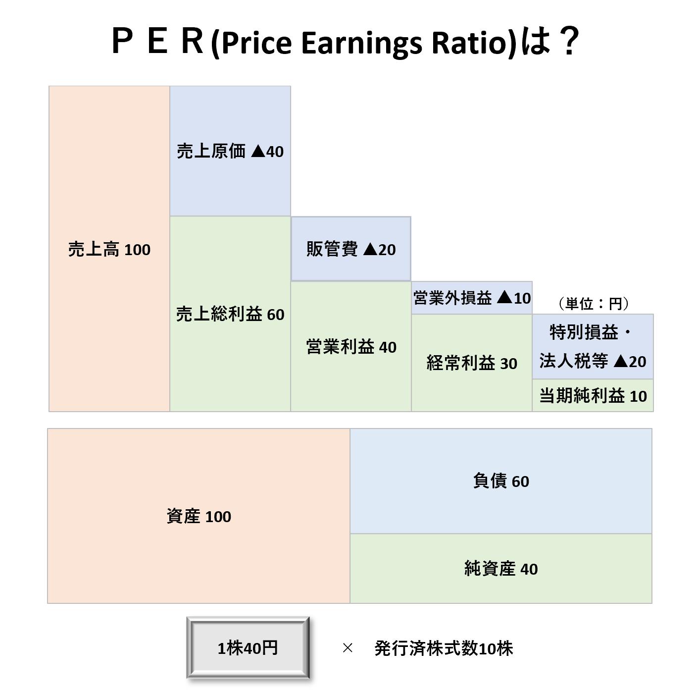 1株当たり分析(2級):PERー問題