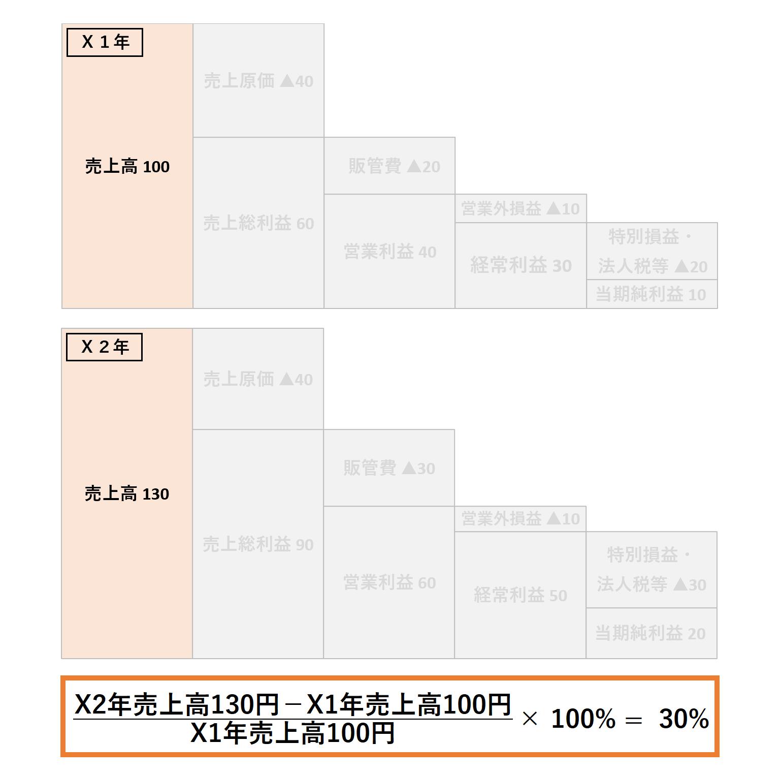 成長性分析(2級):売上高の伸び率ー解答