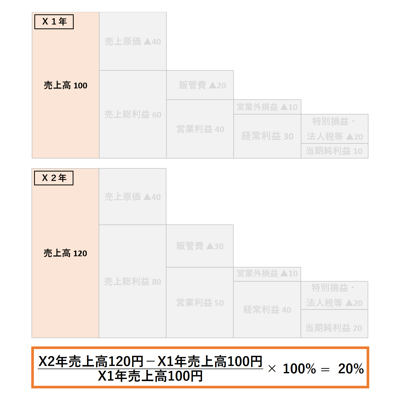 成長性分析(3級):売上高の伸び率ー解答