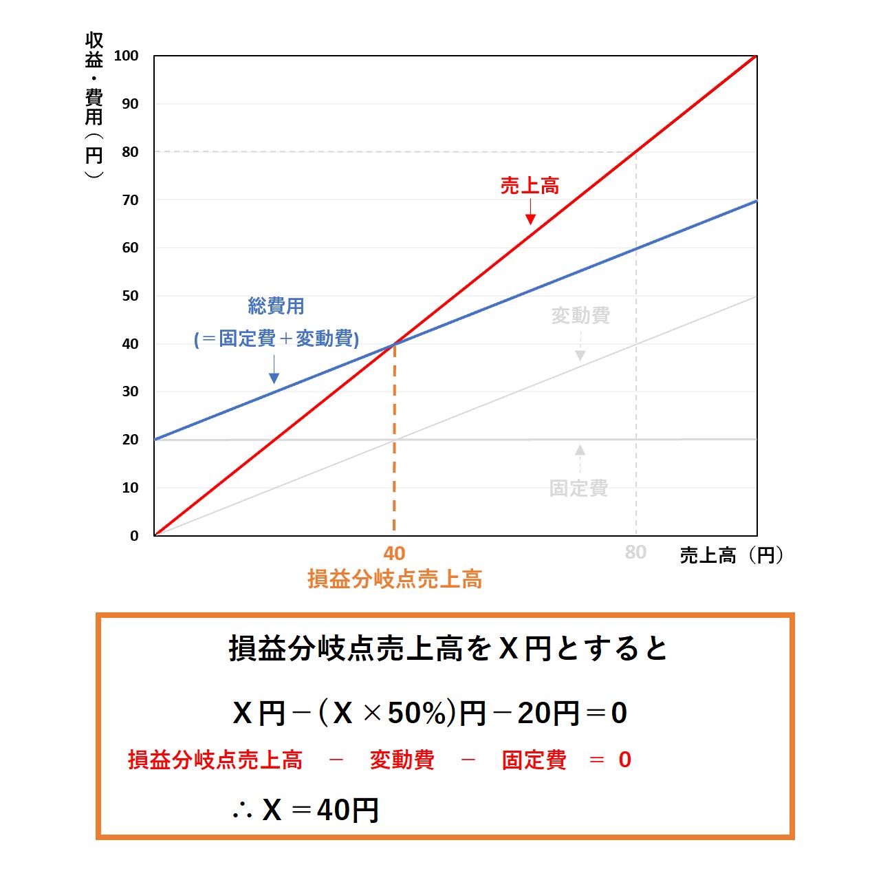 損益分岐点分析(ビジネス会計検定2級):損益分岐点売上高ー解答