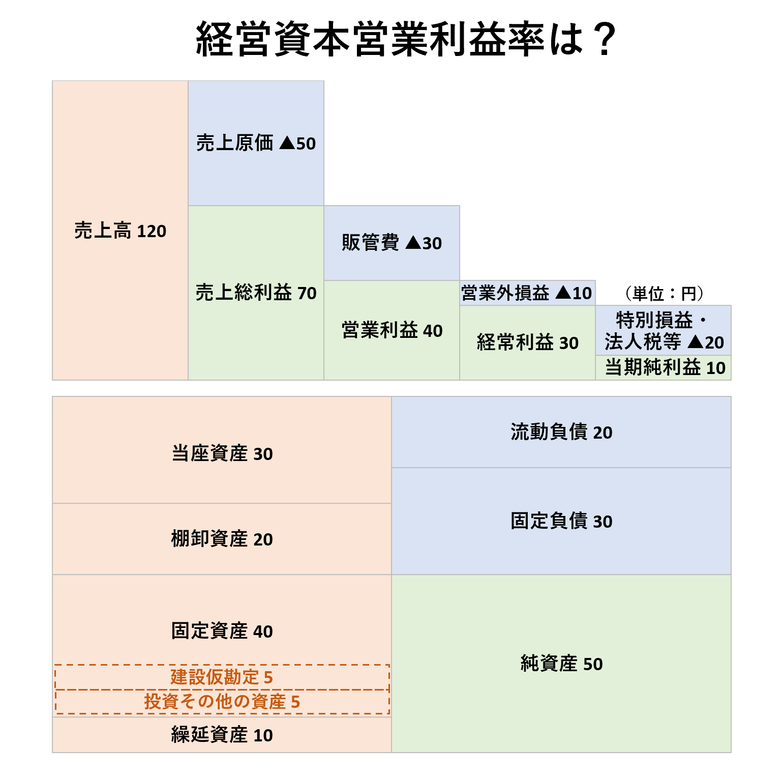 収益性分析(2級):経営資本営業利益率ー問題