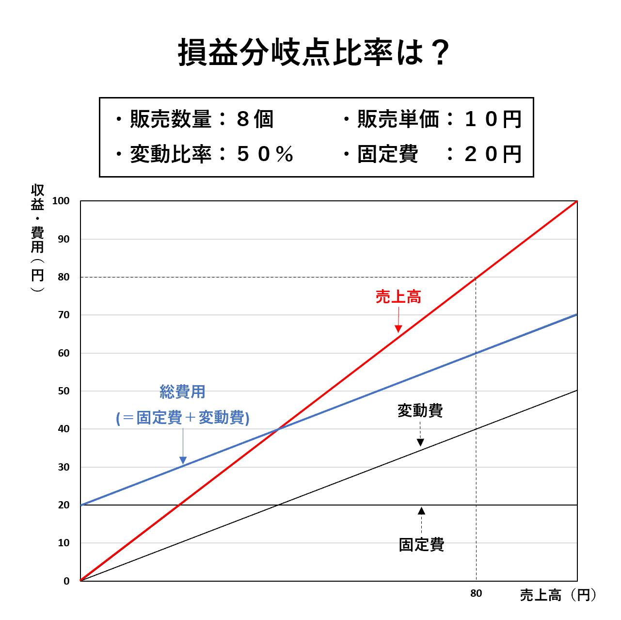 損益分岐点分析(2級):損益分岐点比率ー問題