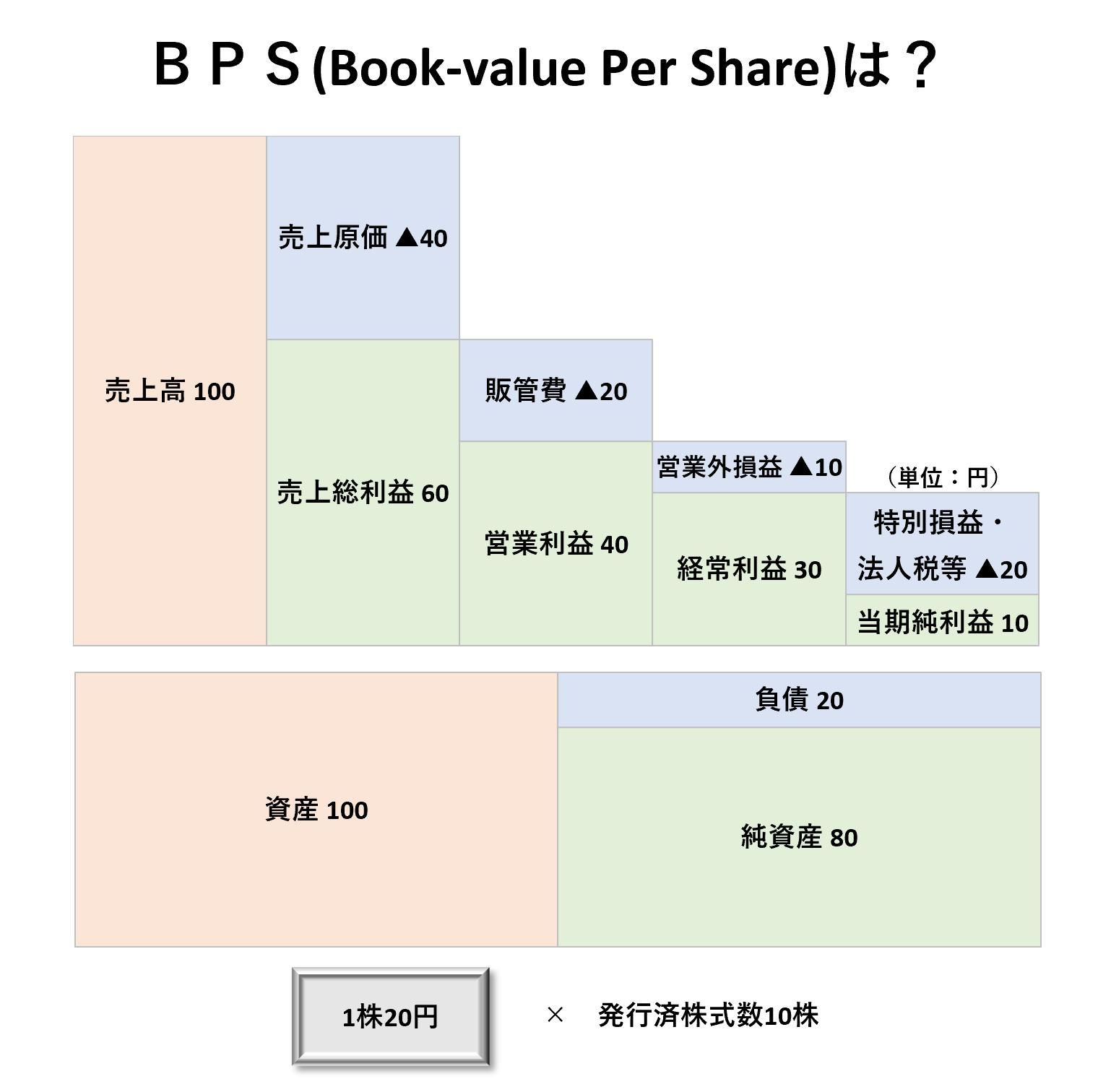 1株当たり分析(2級):BPSー問題