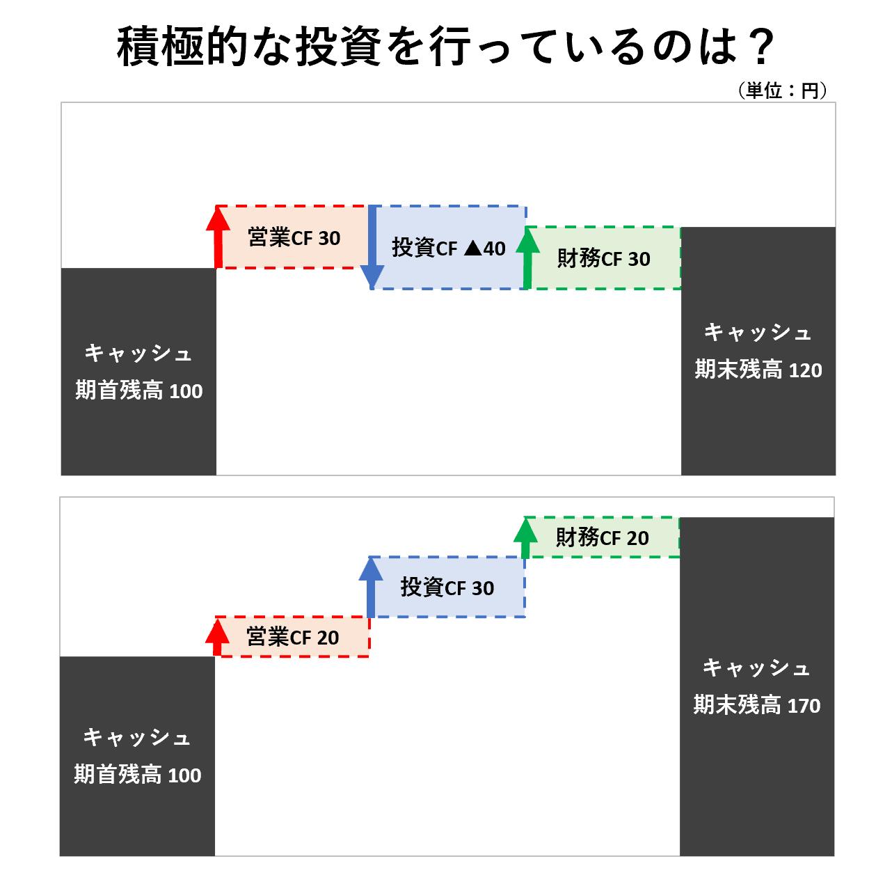 CF分析(3級):CFの循環パターン④ー問題