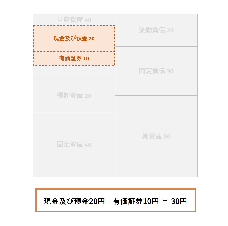 安全性分析(3級):手元流動性ー解答
