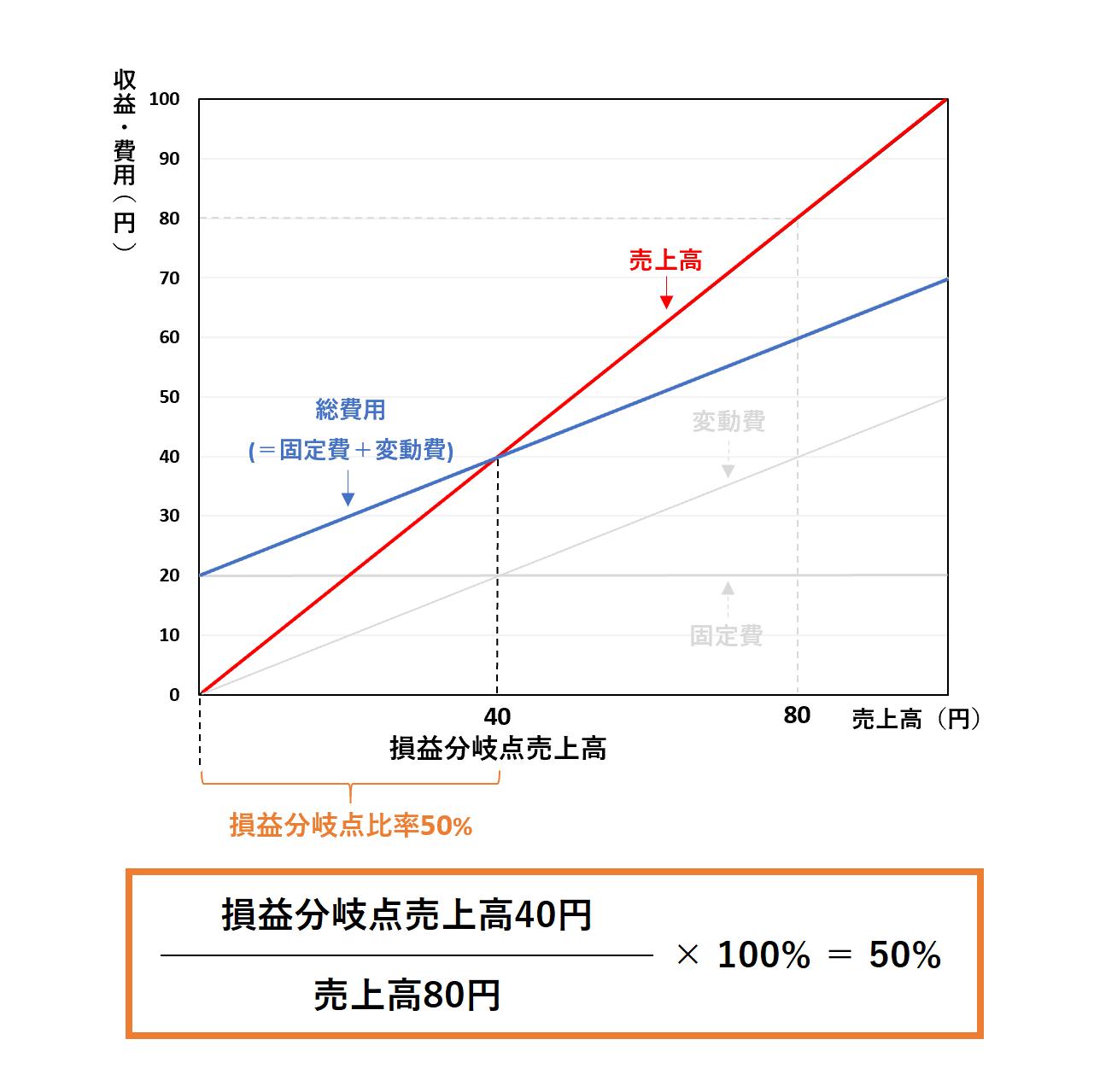 損益分岐点分析(2級):損益分岐点比率ー解答
