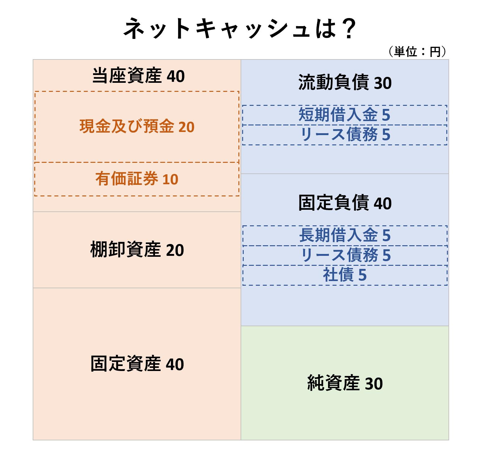 安全性分析(2級):ネットキャッシュー問題