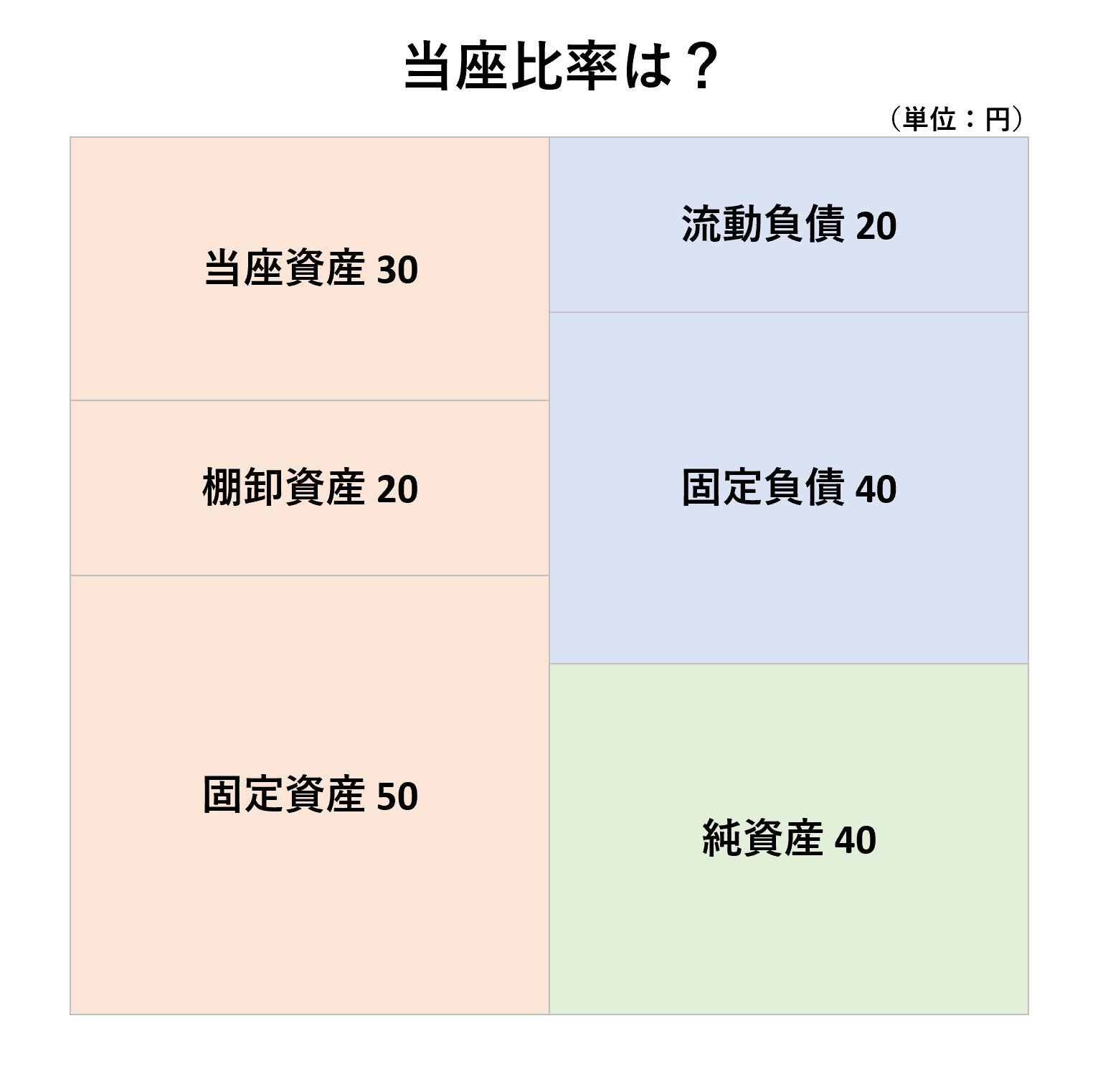 安全性分析(3級):当座比率ー問題