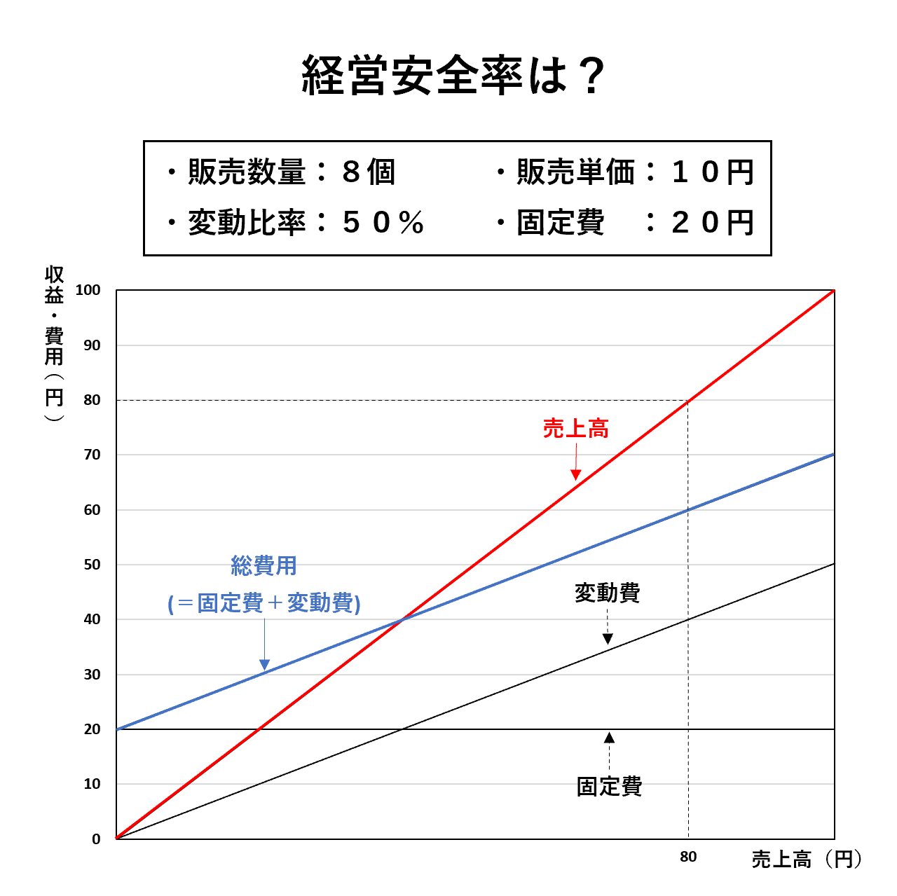 損益分岐点分析(2級):経営安全率ー問題