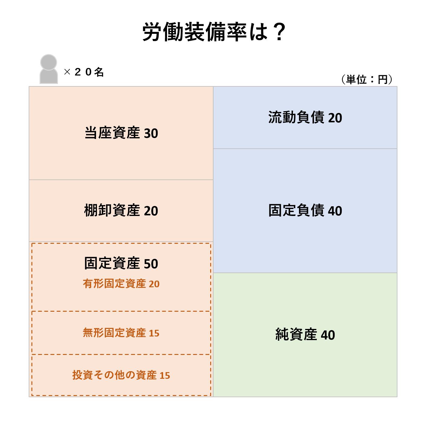 1人当たり分析(ビジネス会計検定2級):労働装備率-問題