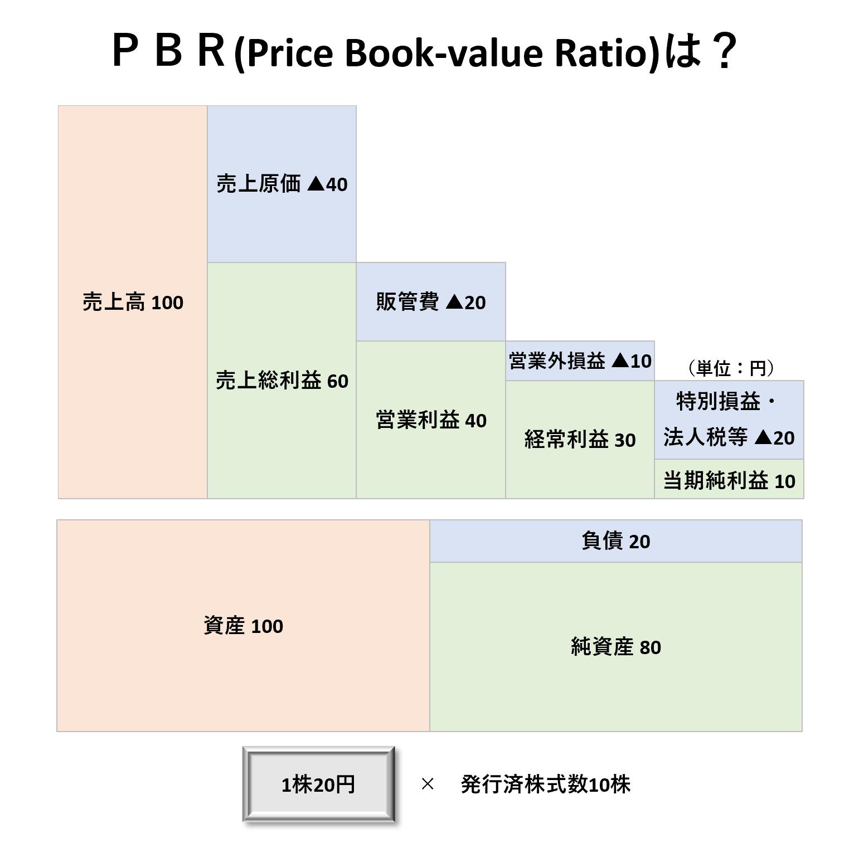 1株当たり分析(2級):PBRー問題
