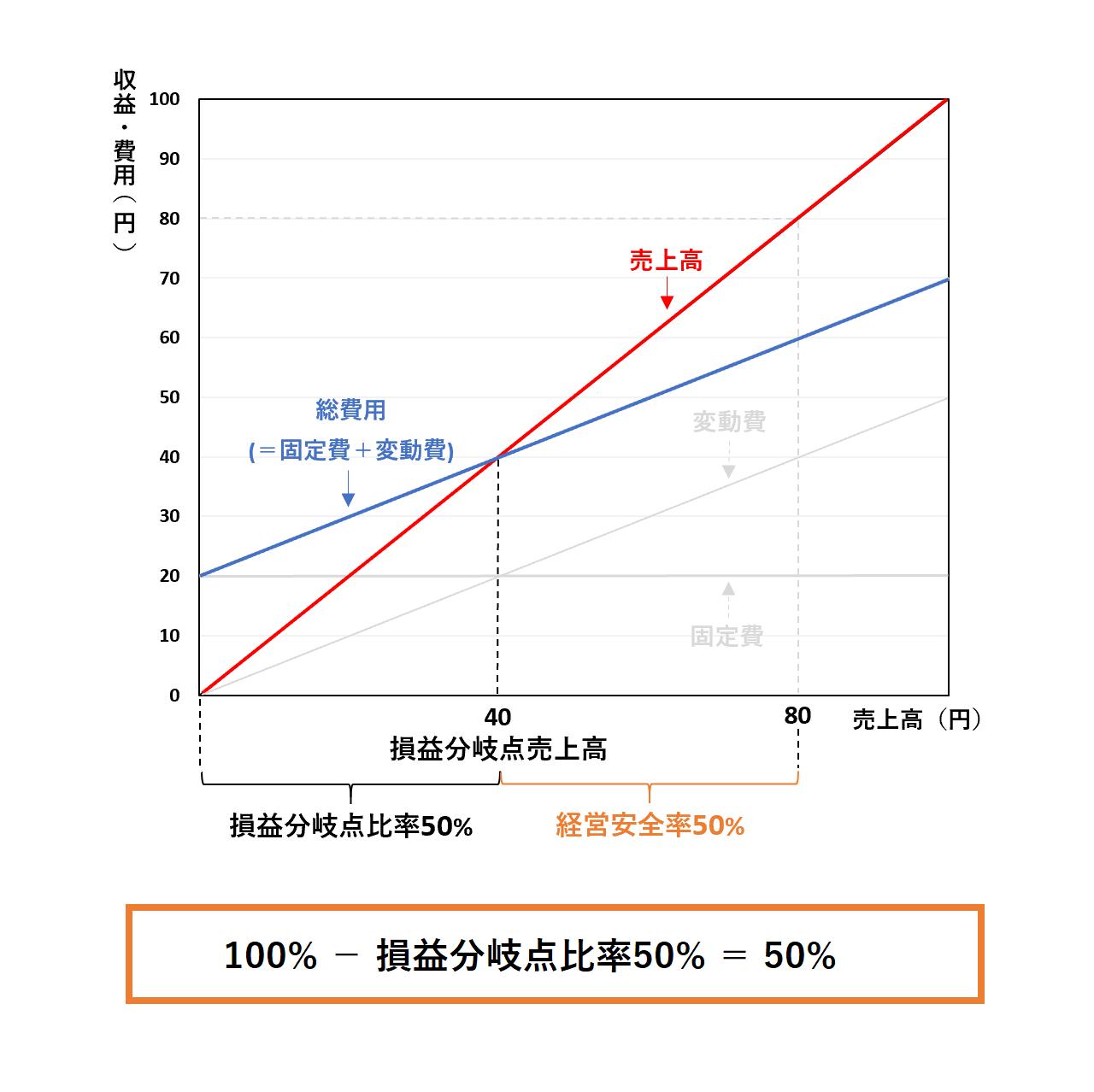 損益分岐点分析(2級):経営安全率ー解答