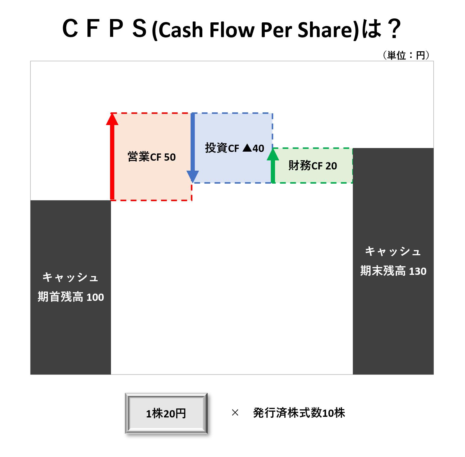 1株当たり分析(2級):CFPSー問題