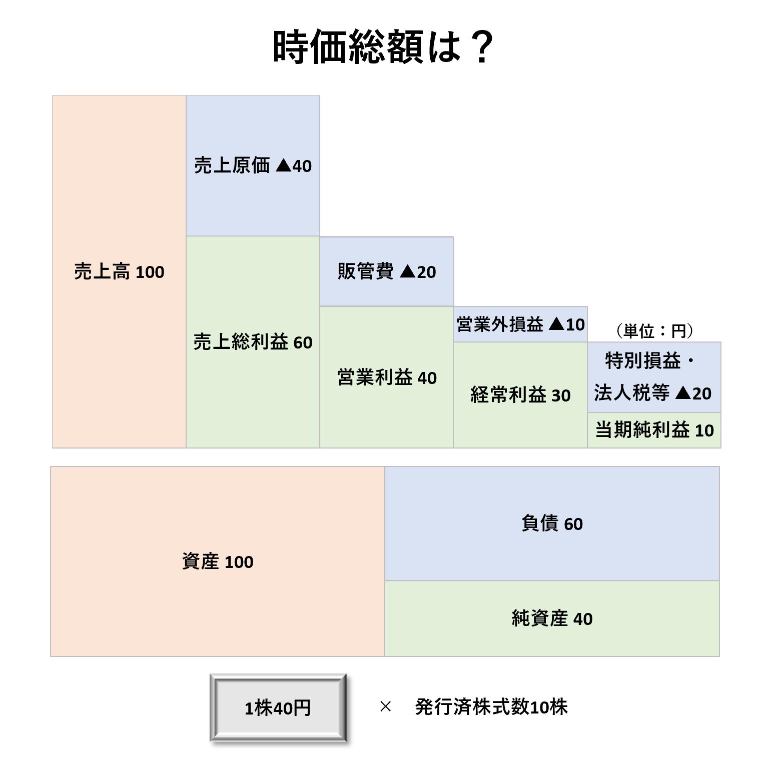 1株当たり分析(3級):時価総額ー問題