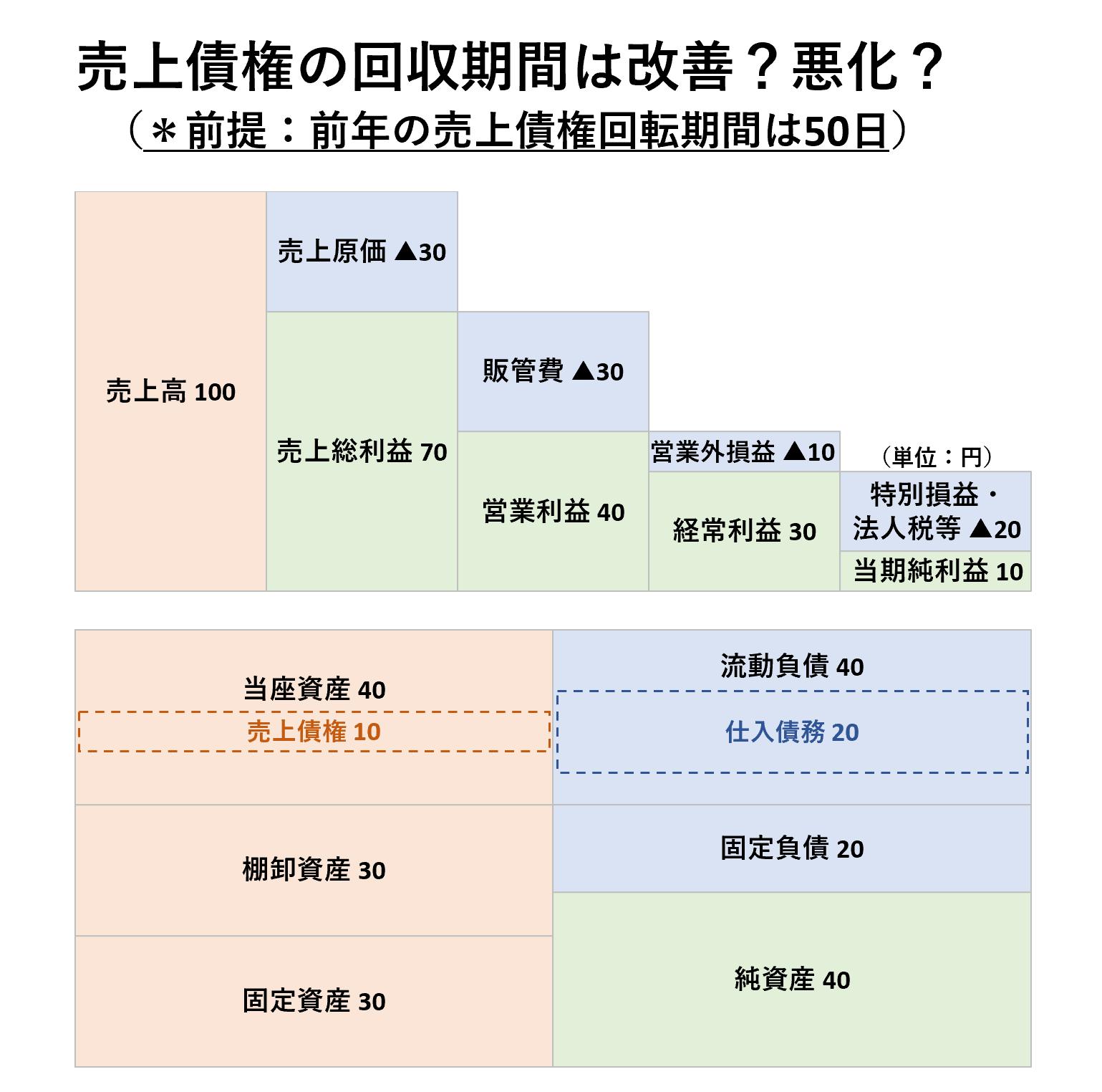 収益性分析(2級):売上債権回転期間ー問題