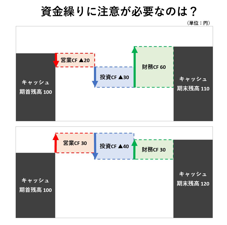CF分析(2級):CFの循環パターン⑥ー問題