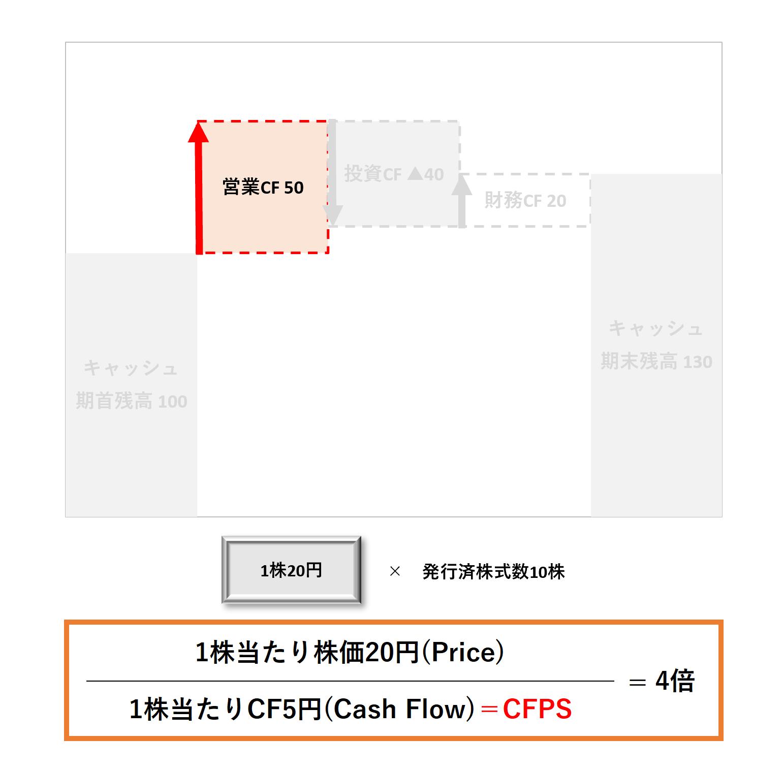 1株当たり分析(2級):PCFRー解答