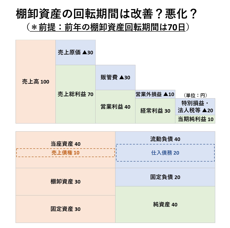 収益性分析(2級):棚卸資産回転期間ー問題
