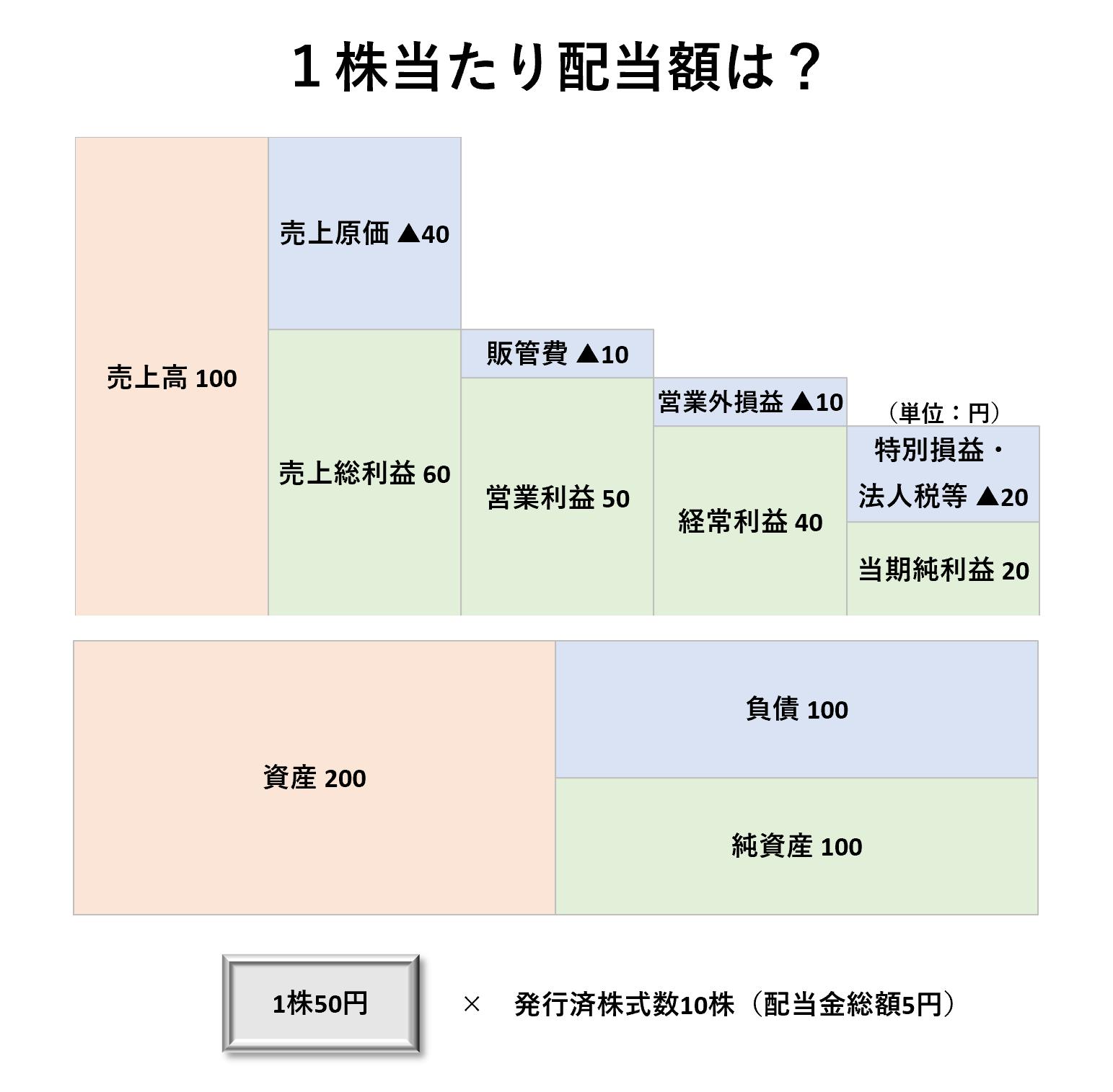 1株当たり分析(2級):1株当たり配当額ー問題