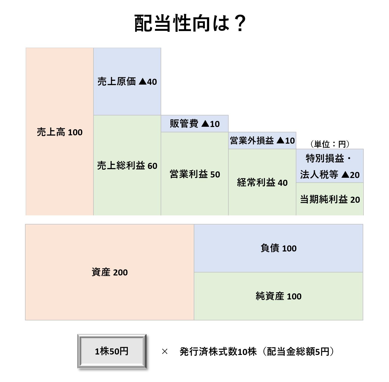 1株当たり分析(2級):配当性向ー問題